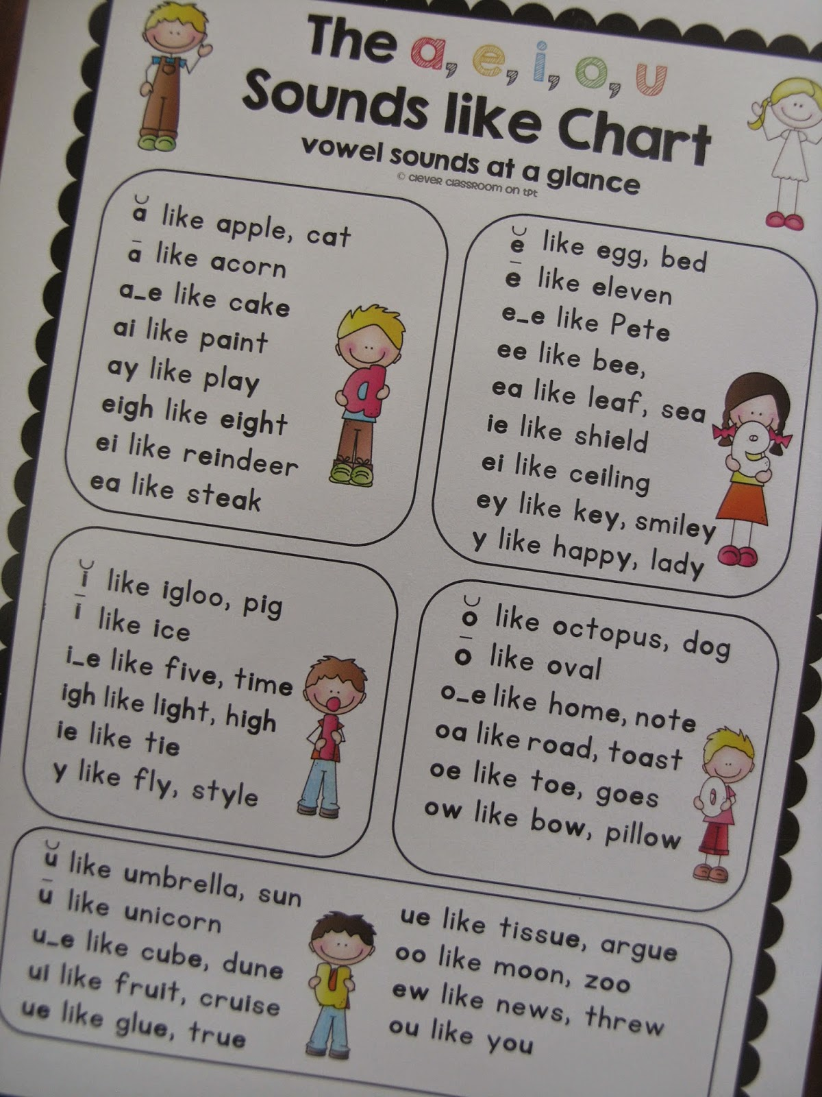 Vowel Combinations Make Diffe Sounds