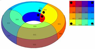 Mapa de Karnaugh é um toróide
