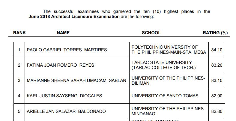 RESULT: June 2018 Architecture board exam ALE top 10 passers