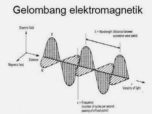 Rey M A Contoh Makalah Fisika Elektromagnetik