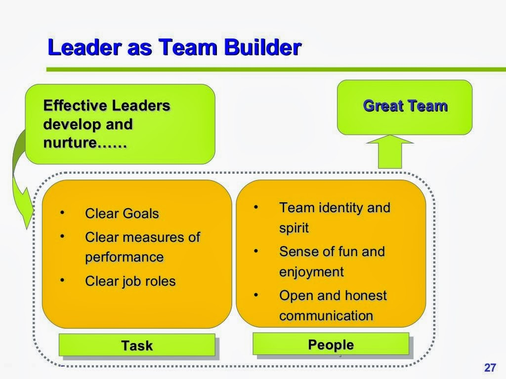developing yourself as a team leader 12 tips for team building in the workplace share do team members expect their skills to grow and develop on the team does the leadership team or other coordinating group support what the team has designed control.