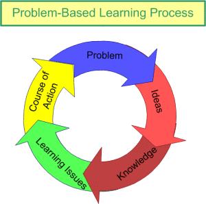 Model Pembelajaran Berbasis Masalah Problem Based Learning Pbl Irwan Sahaja