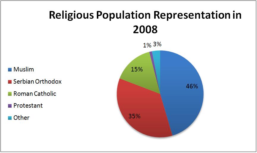 Religion In Bosnien