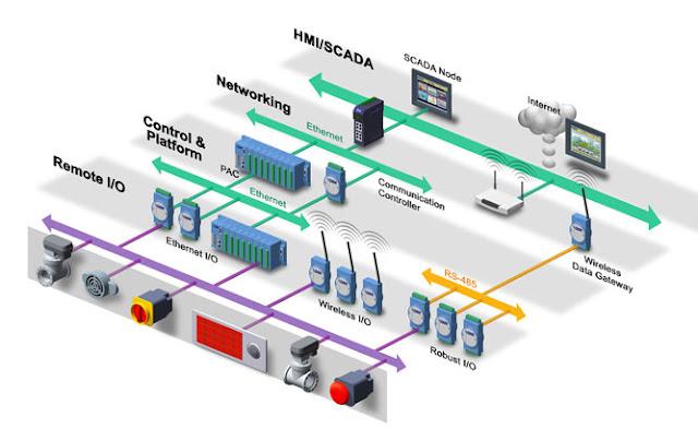 Bộ thu thập tín hiệu, điều khiển logic cấp trường Advantech ADAM trong một hệ thống HMI/SCADA
