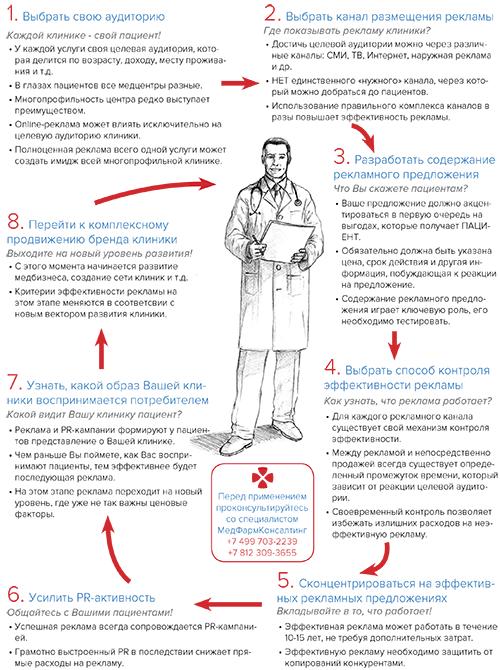 Медицинский бизнес - 9 шагов к успешному продвижению