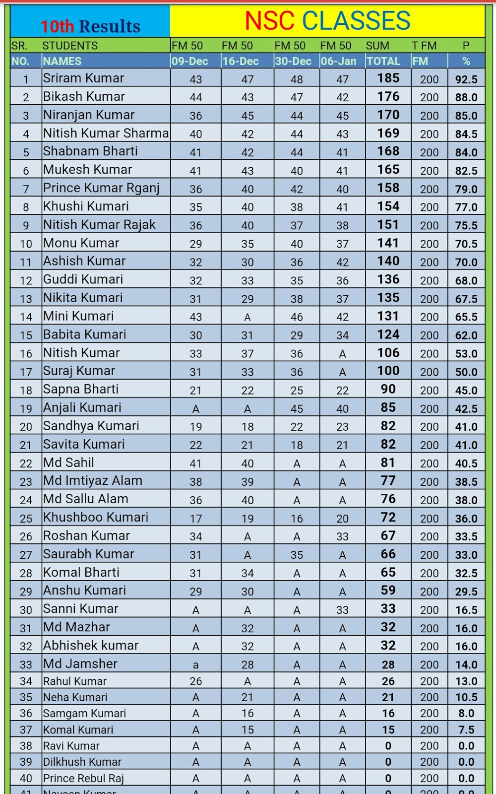 9th class Result | NEW SMART COACHING CENTRE