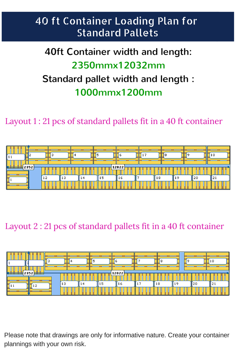 How many standard pallets fit in a 40 FT container