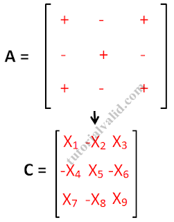 Minor cofactor matriks 3x3