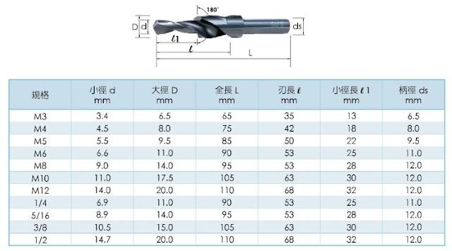 Kevin Yu's Blog: 零件上的鑽孔攻牙設計注意事項