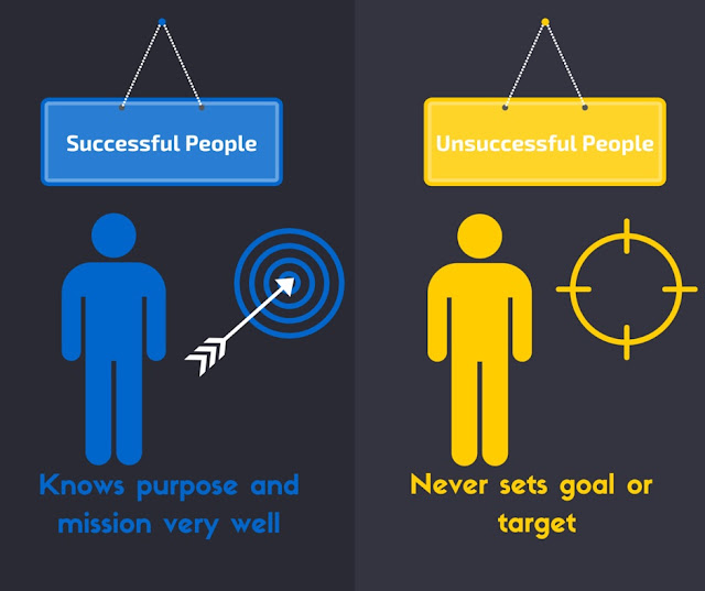 Successful people Well Purpose Mission verses Unsuccessful people Goal Target