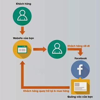 remarketing là gì? cách thực hiện remarketing fb?