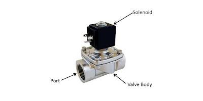 solenoid valve basic parts