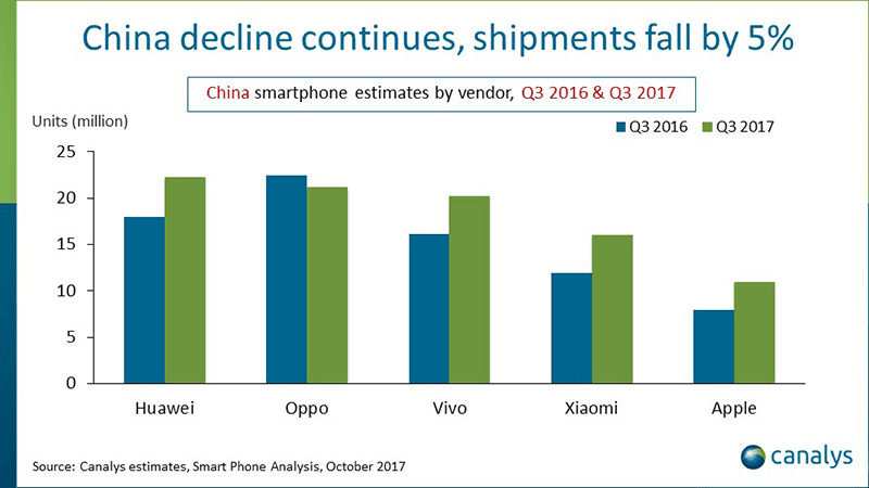 canalys-top-5-china-q3-2018 Canalys: Huawei remains to be the King in China, Apple grows via 40% for Q3 2018 Technology
