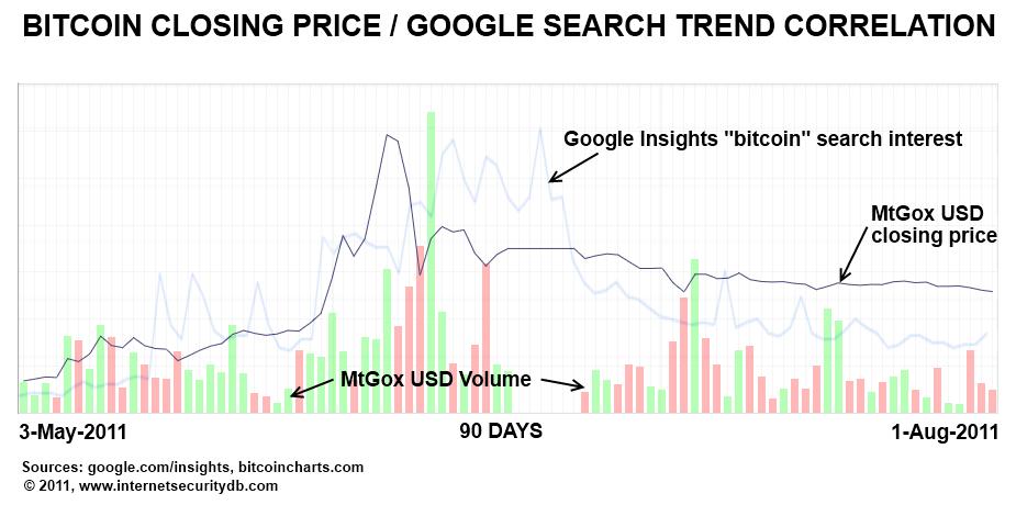 bitcoin price trend