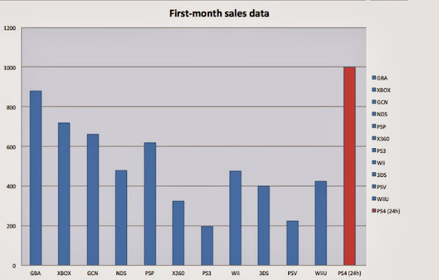 first month sales data