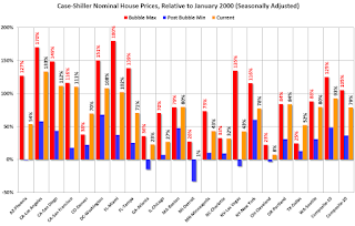 Case-Shiller Cities