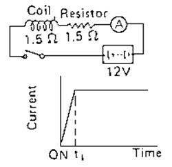 Ignition coil dengan resistor