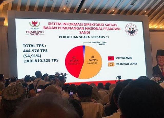 BPN: Prabowo-Sandi 54,24 %, Jokowi-Ma'ruf 44,14%