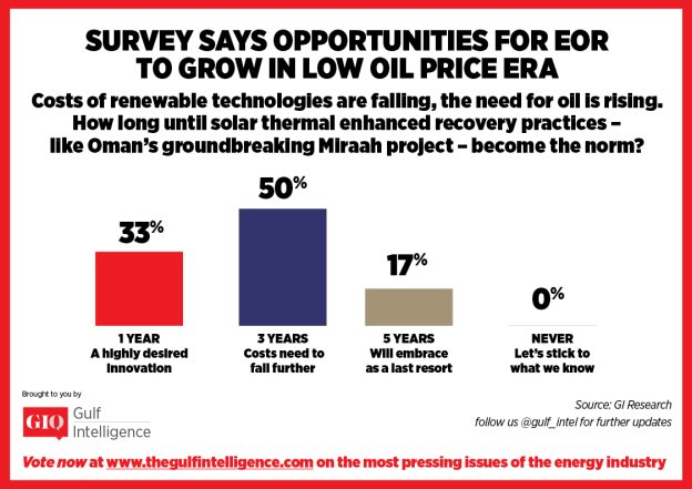 Solar Power Has 50% Chance of Being Deployed as Enhanced Oil Recovery Tool, GIQ Survey Reports