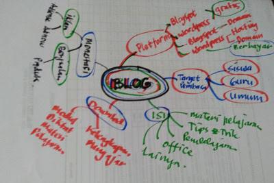 Merancang sebuah blog dengan menggunakan mind mapping
