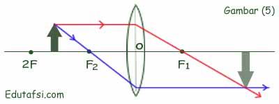 Pembentukan Bayangan pada Lensa Cembung CARA MELUKIS BAYANGAN YANG DIHASILKAN LENSA CEMBUNG