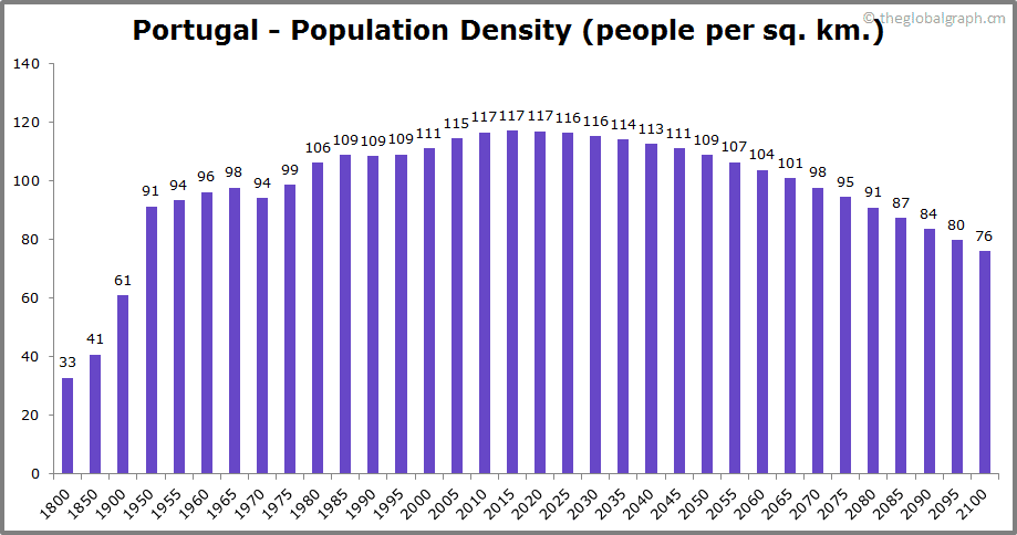 Portugal  Population Density (people per sq. km.)
