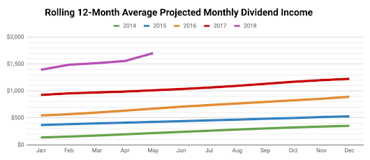 Monthly Review of DivGro: May 2018