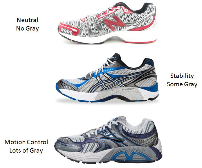 Neutral Running Shoes With Good Arch Support