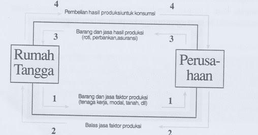 Model diagram interaksi pelaku ekonomi dalam permasalahan ekonomi ccuart Choice Image