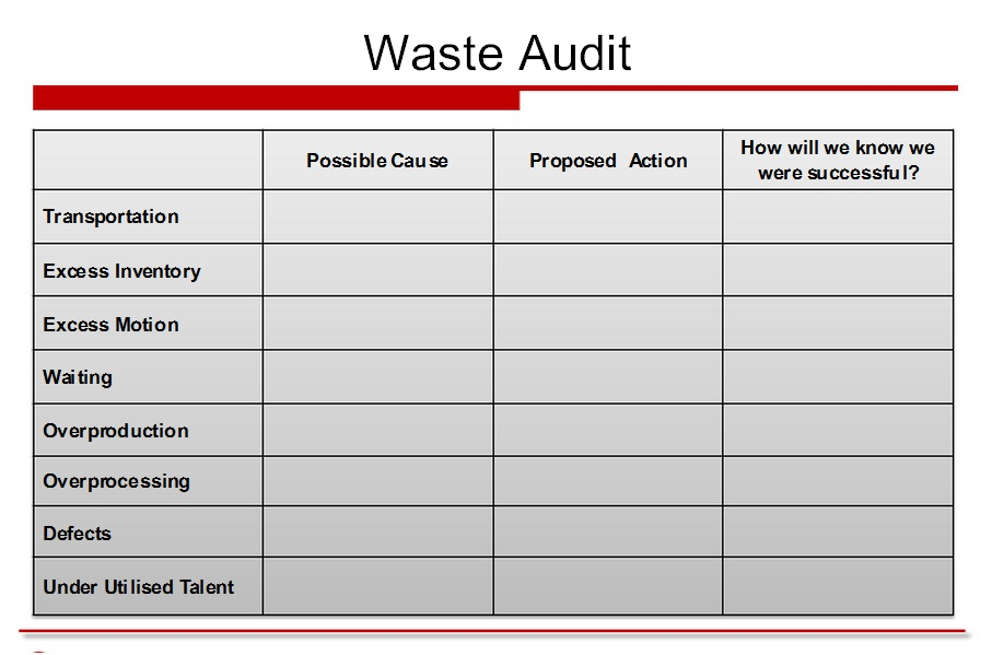 Lean Simulations Lean Waste Walk Template - Can You Walk and Write? - audit forms templates