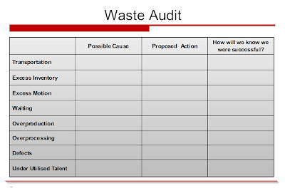 Lean Waste Audit