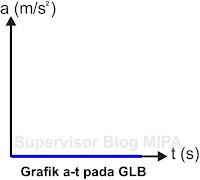Grafik Hubungan Percepatan Terhadap Waktu (Grafik a-t) GLB