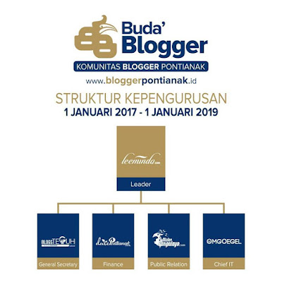 Komunitas Blogger Pontianak, KBP, Buda' Blogger, Kepengurusan inti blogger pontianak