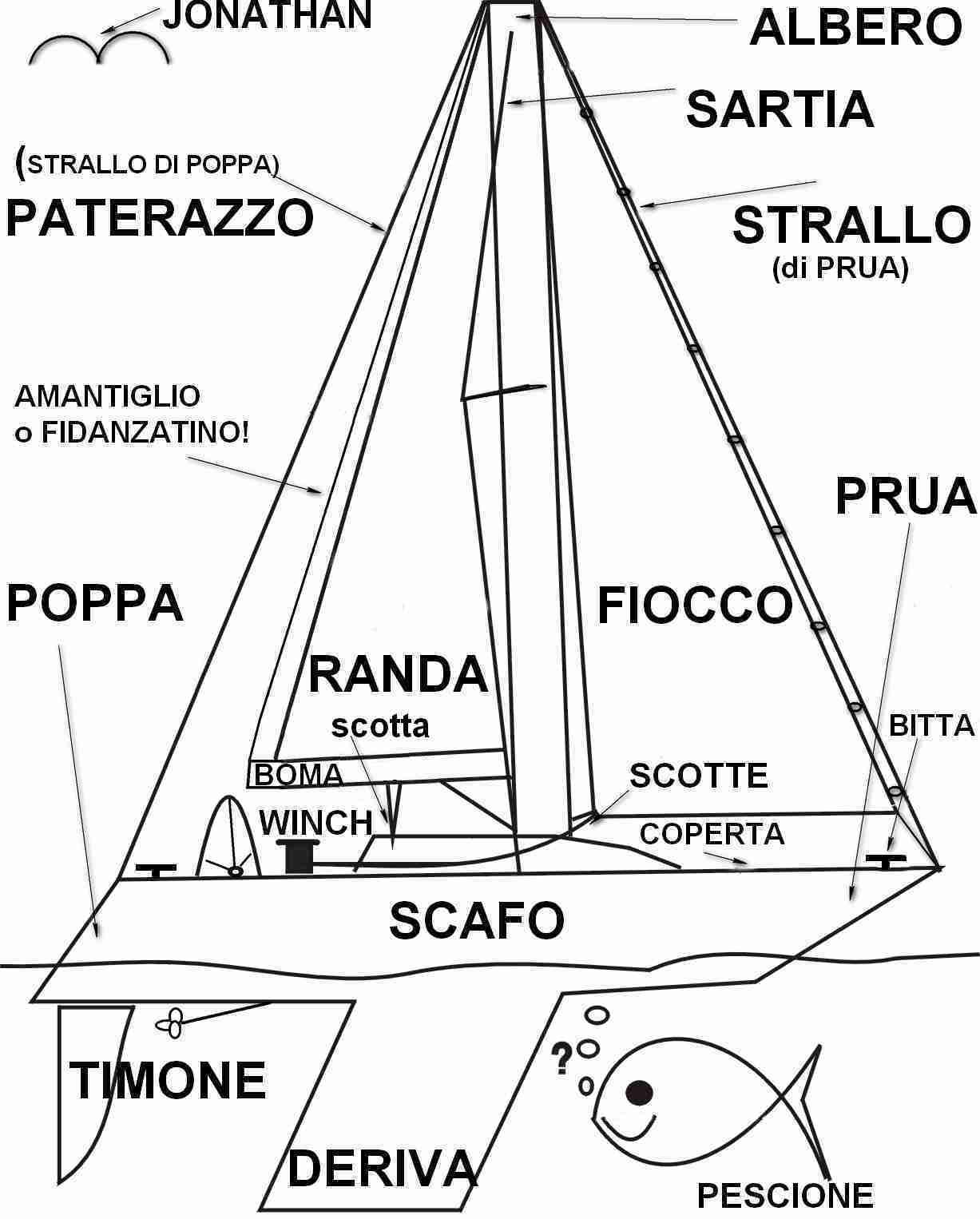 Parti Di Una Barca termini marinari - centro italia vela s.r.l. servizi per il