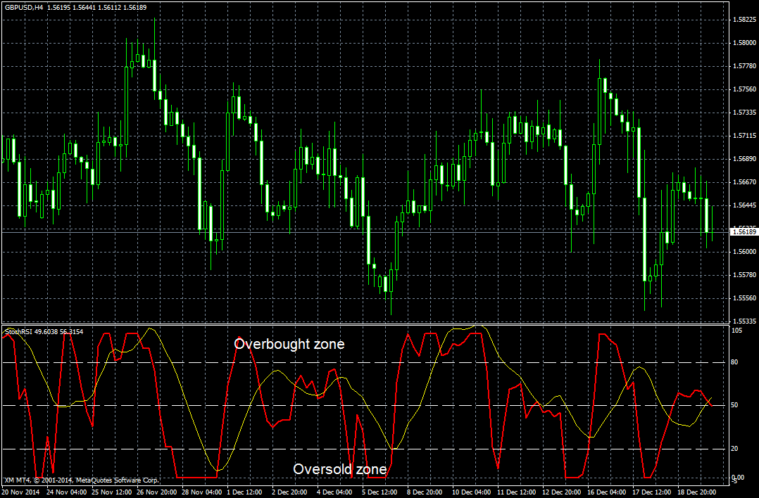 Stochastic rsi forex