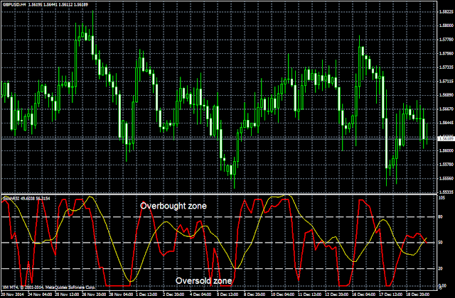 Forex stochastic rsi indicator
