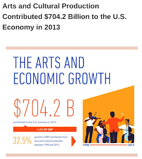 The arts and economic growth NEA