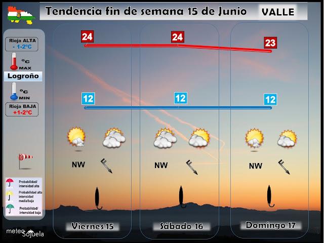 Tendencia del tiempo del fin de semana en La Rioja por Meteosojuela