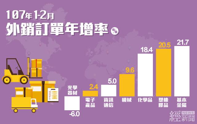 累計1-2月資訊通信、電子產品、基本金屬及機械之訂單為歷年同期新高。