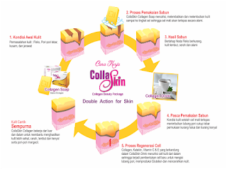 Pemakain CollaSkin Collagen Soap PT. Natural Nusantara Yogyakarta