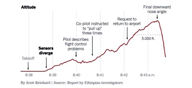 737 Max Update 10 April 2019 Runaway Stab Trim Procedures