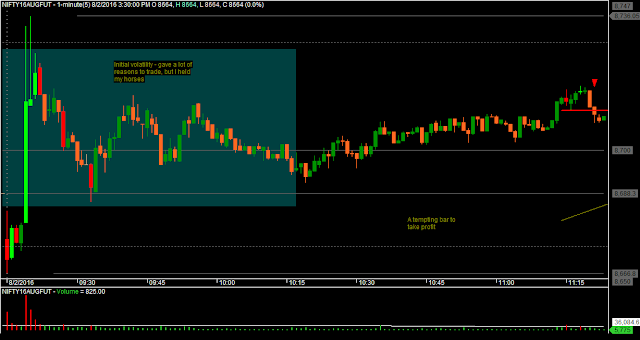 Nifty M1 Chart - Initial Volatility and Trade 1 Entry