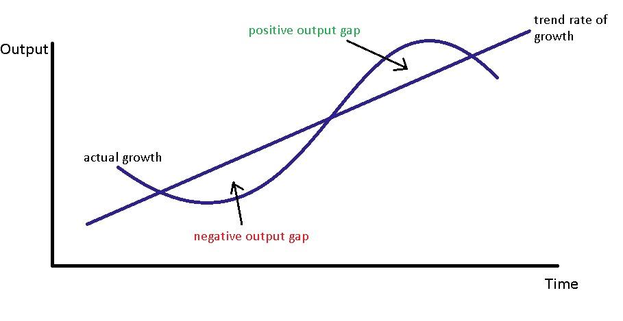 EconKnowHow: The Economic Cycle