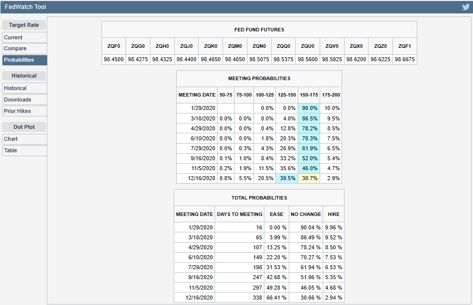 CME Group FedWatch Tool Probabilities of Federal Funds Rate Changing at Future FOMC Meeting Dates, Snapshot on 10 January 2020