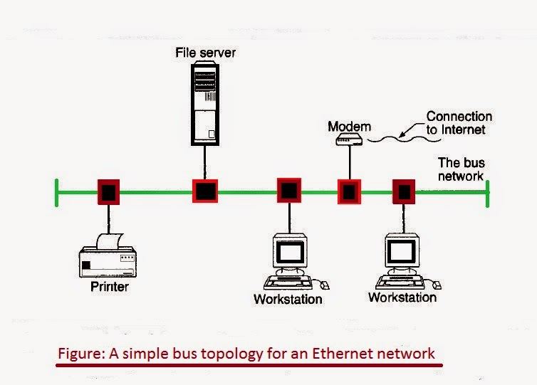 A simple bus topology for an Ether work | Network