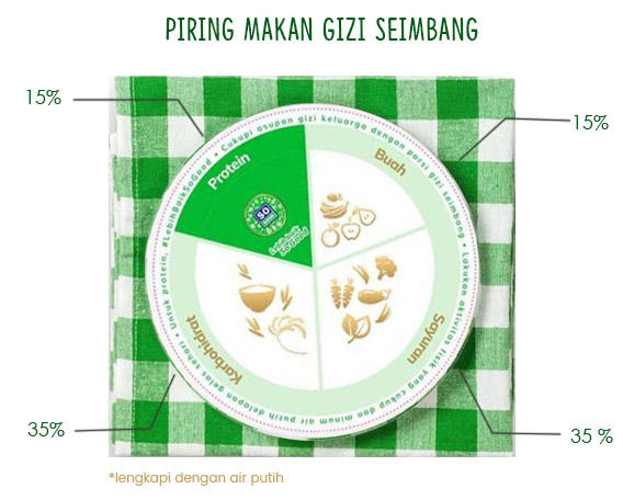 Piring Gizi Seimbang So Good
