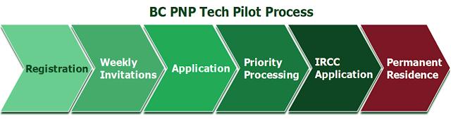 BC PNP Tech Pilot)