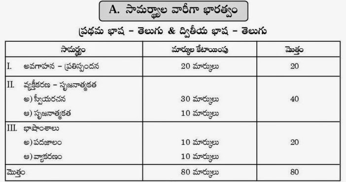 10th Telugu Summative