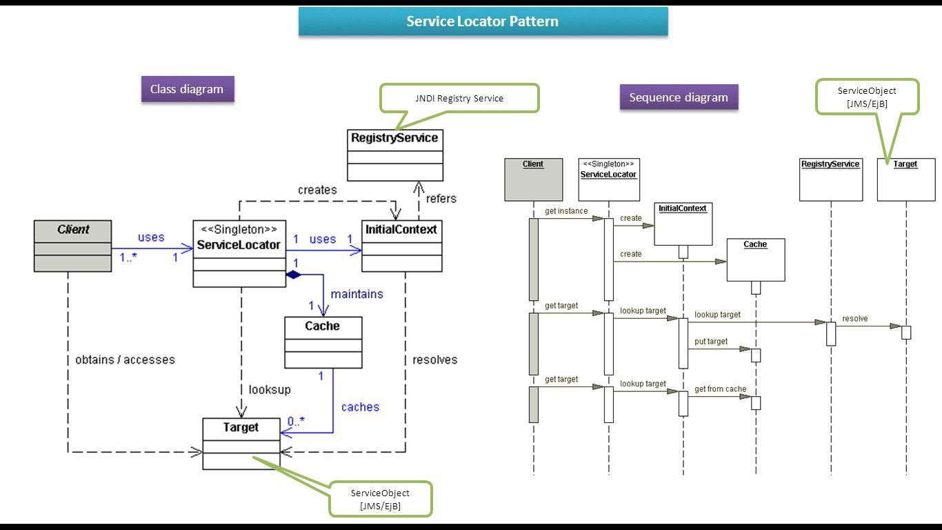 Java ee service locator design pattern class and sequence diagram service locator design pattern class and sequence diagram baditri Images