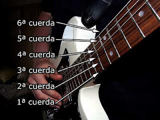 guitarra y cuerdas